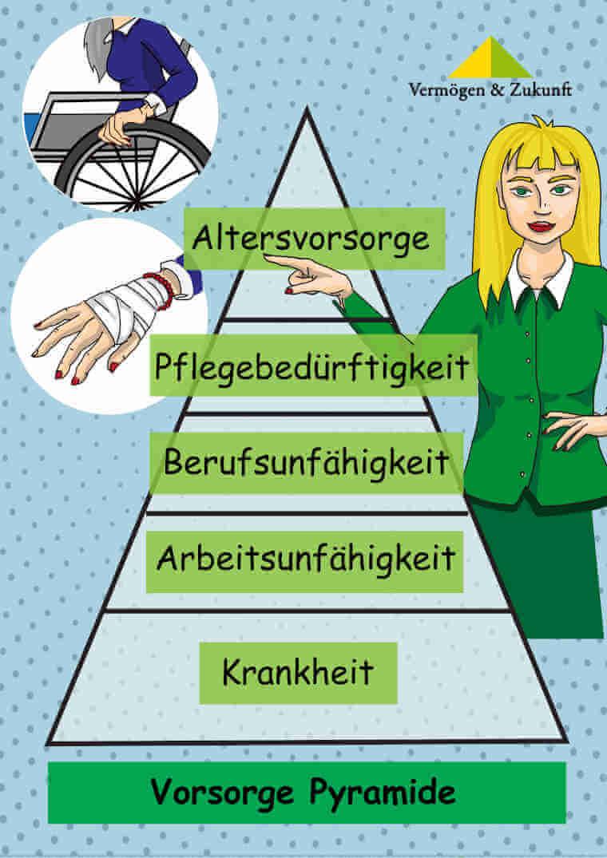 Finanzberaterin Konni erklärt Vorsorgepyramide von Vermögen & Zukunft