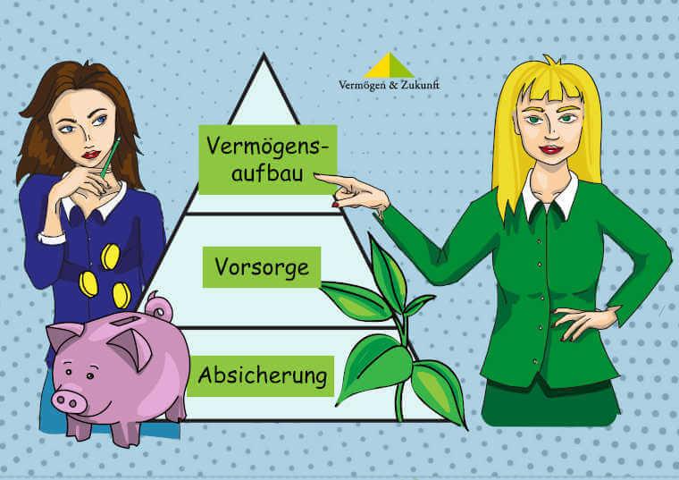 Absicherung-Vorsorge-Vermögensaufbau-Pyramide