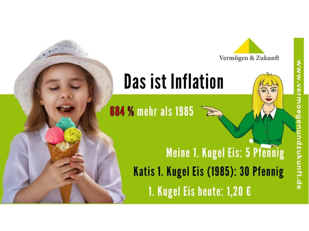 Inflation-Mädchen mit Eistüte und Preisentwicklung einer Kurgel Eis