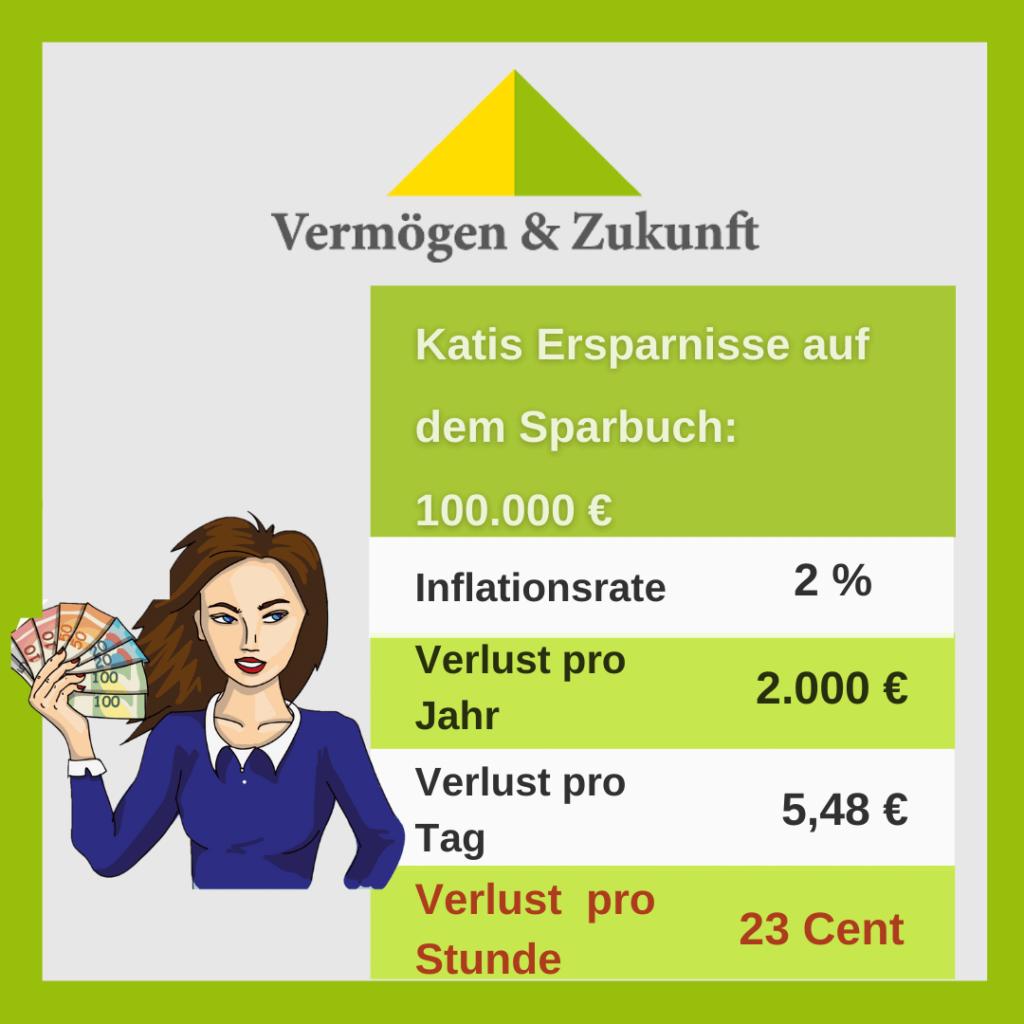 Katis Kaufkraft Verlust 23Ct pro Stunde